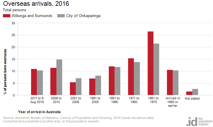 Overseas arrivals, 2016