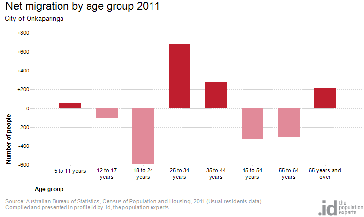 Net migration by age group 2011