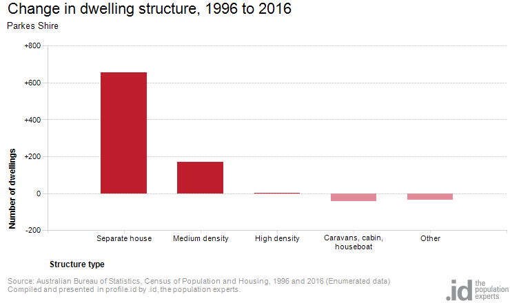 Change in dwelling structure, 1996 to 2016