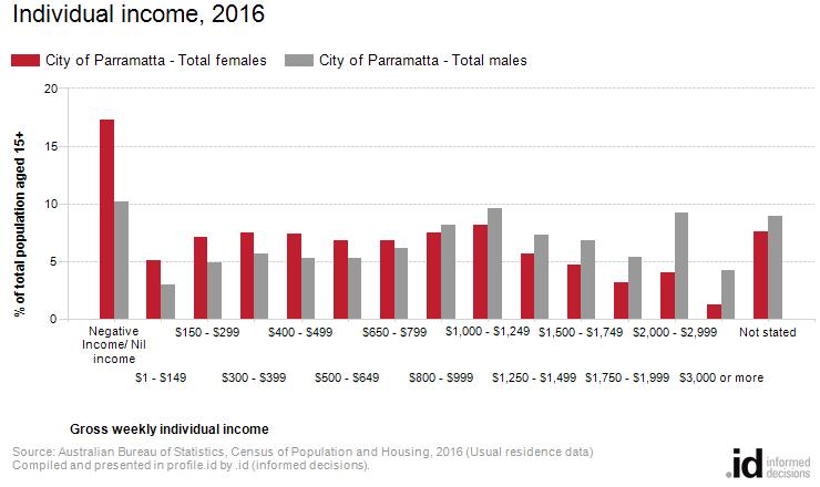Individual income, 2016