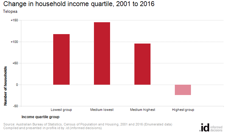 Change in household income quartile, 2001 to 2016