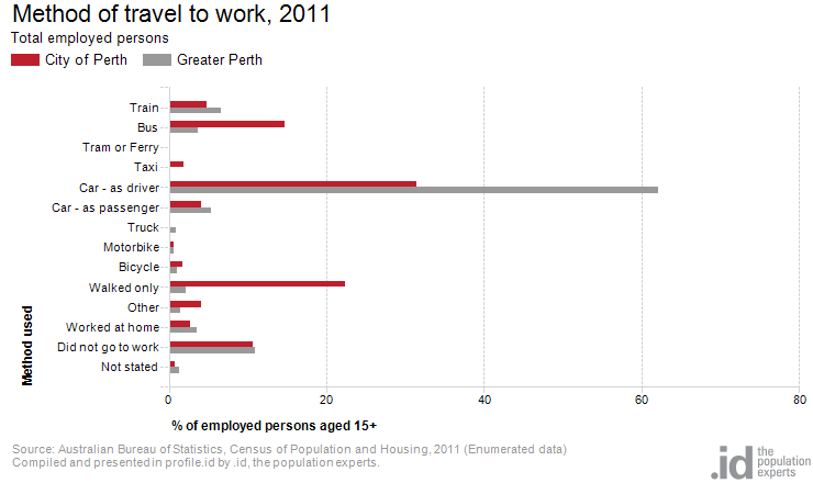 Method of travel to work city of perth - Bureau of census and statistics ...