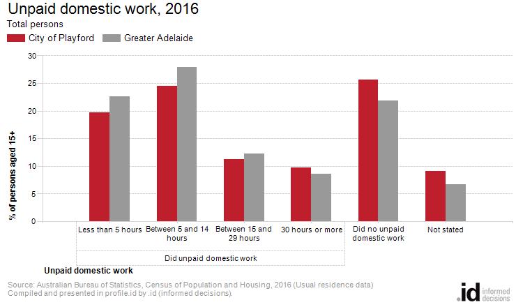 Unpaid domestic work, 2016