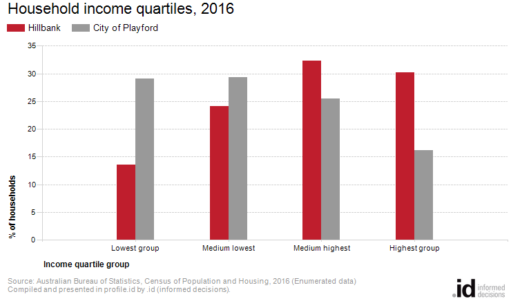 Household income quartiles, 2016