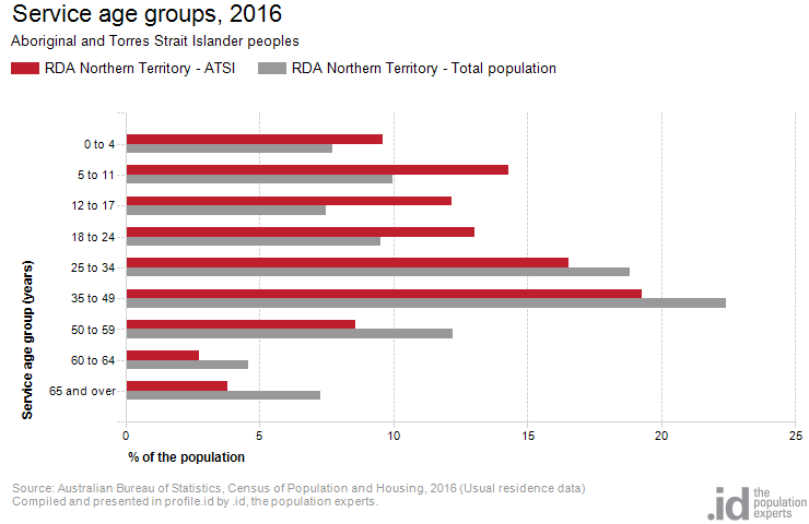 Service age groups, 2016