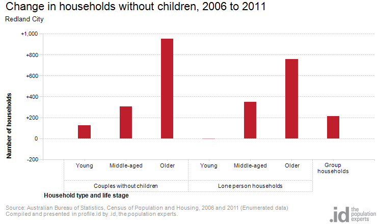Change in households without children, 2006 to 2011