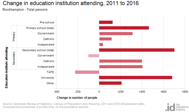 Change in education institution attending, 2011 to 2016