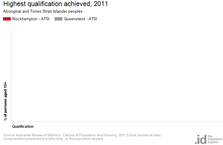 Highest qualification achieved, 2011