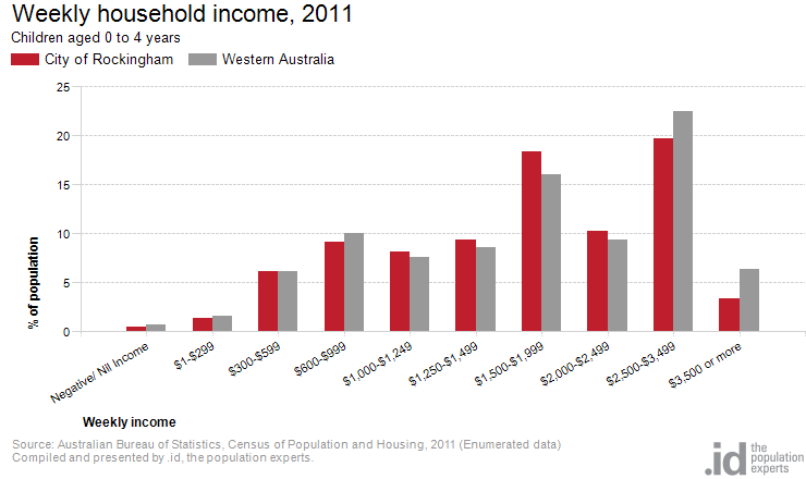 Age by household income city of rockingham - Bureau of census and statistics ...
