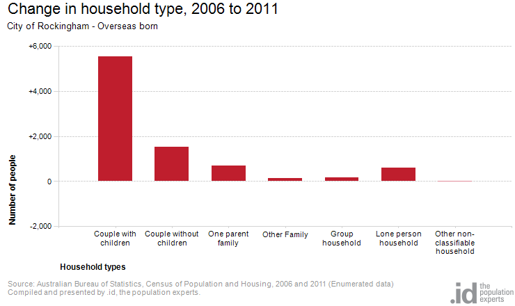 Overseas born by household type city of rockingham - Bureau of census and statistics ...