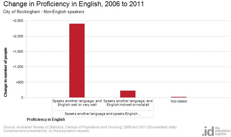 Non english speaking by proficiency city of rockingham - Bureau of census and statistics ...