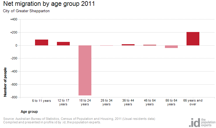 Migration by age city of greater shepparton - Bureau of census and statistics ...