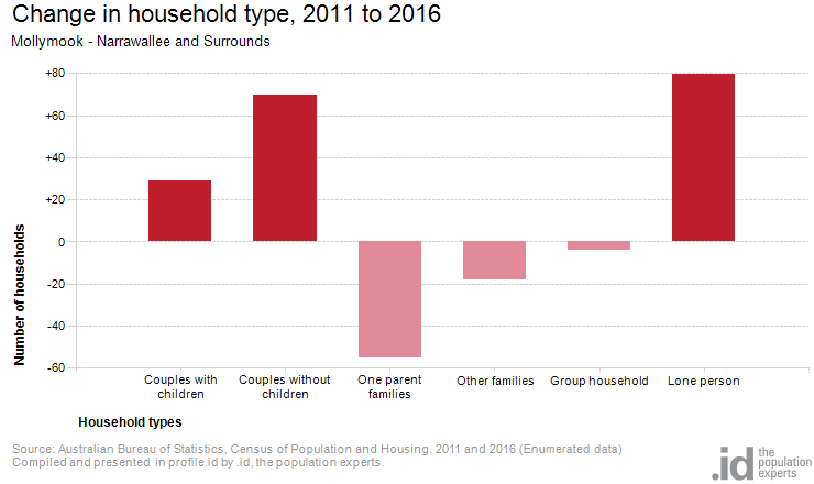 Change in household type, 2011 to 2016