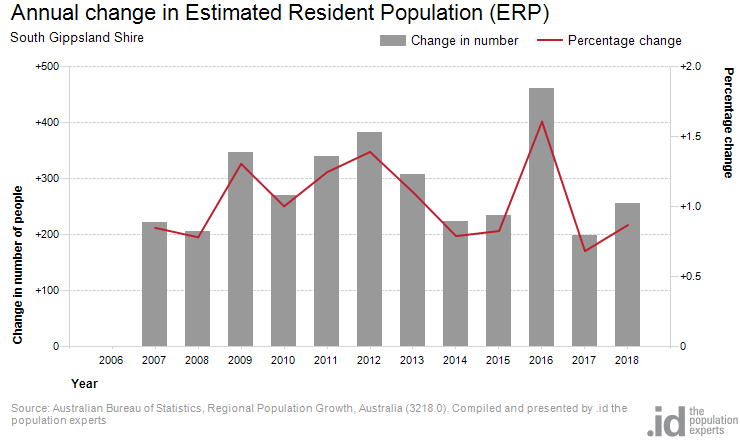 Annual change in Estimated Resident Population (ERP)