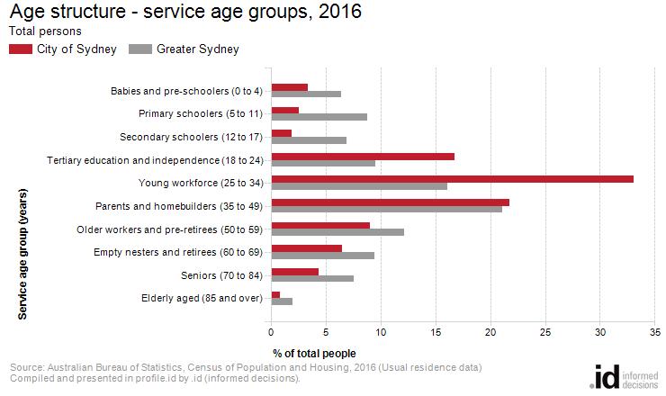 Service age groups city of sydney - Bureau of census and statistics ...