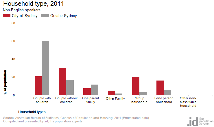 Non english speaking by household type city of sydney - Bureau of census and statistics ...