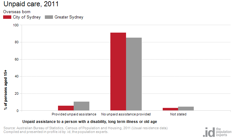 Overseas born by unpaid care city of sydney - Bureau of census and statistics ...