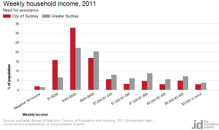 Need for assistance by household income city of sydney - Census bureau statistics ...