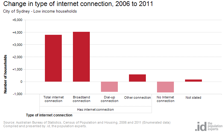 Low income by internet connection city of sydney - Bureau of census and statistics ...