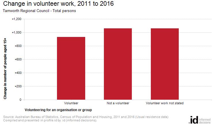 Change in volunteer work, 2011 to 2016