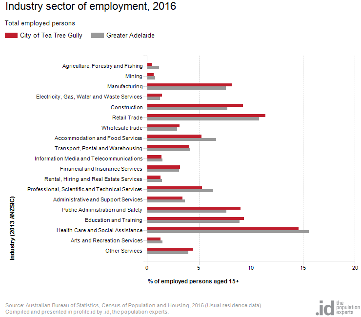 Industry sector of employment, 2016