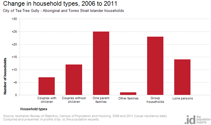 Change in household types, 2006 to 2011
