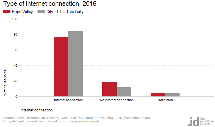 Type of internet connection, 2016