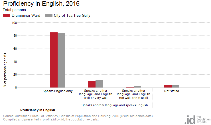 Proficiency in English, 2016