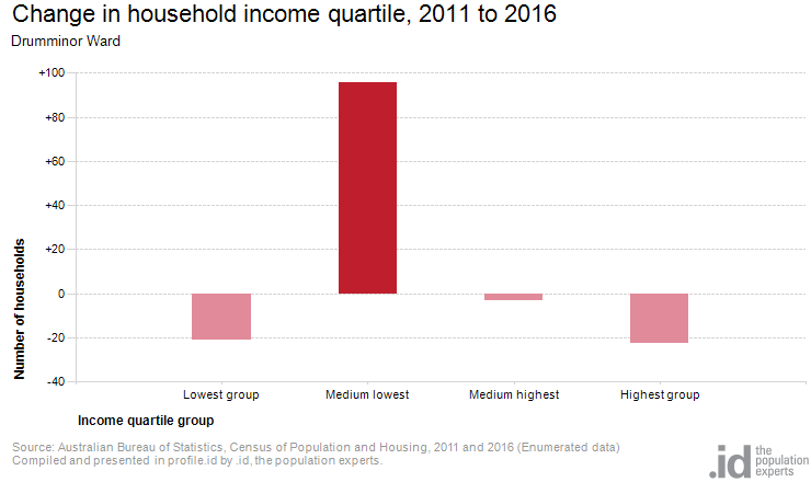 Change in household income quartile, 2011 to 2016