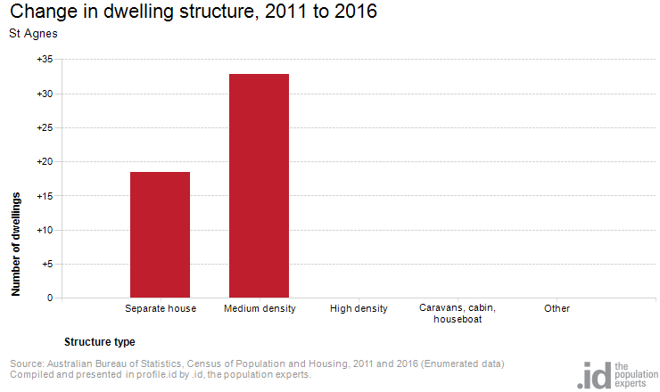 Change in dwelling structure, 2011 to 2016