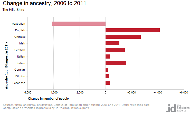 Change in ancestry, 2006 to 2011