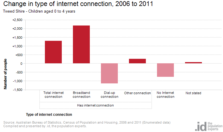 Age by internet connection tweed shire - Bureau of census and statistics ...