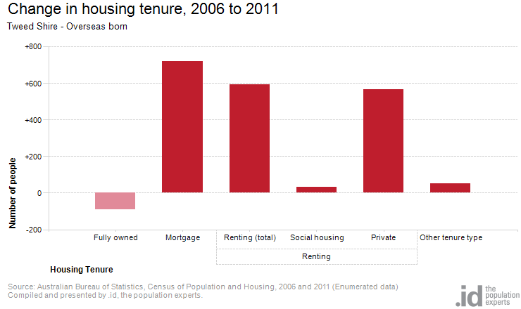Overseas born by housing tenure tweed shire - Bureau of census and statistics ...