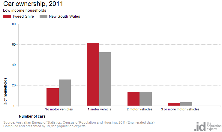 Low income by car ownership tweed shire - Census bureau statistics ...