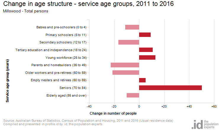 Change in age structure - service age groups, 2011 to 2016