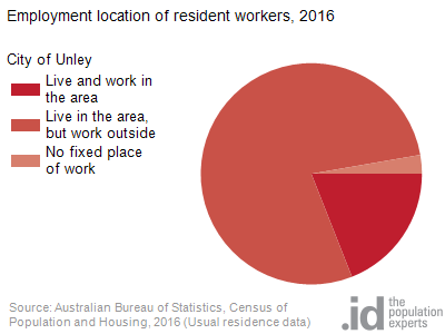 Employment location of resident workers, 2016