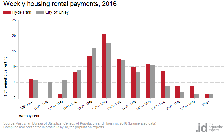 Weekly housing rental payments, 2016