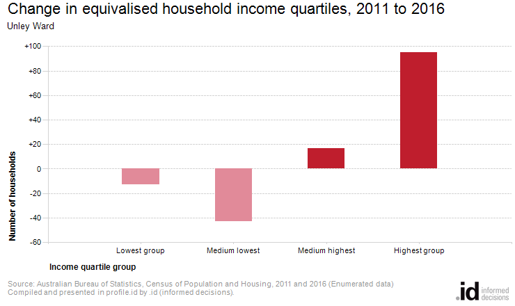 Change in equivalised household income quartiles, 2011 to 2016