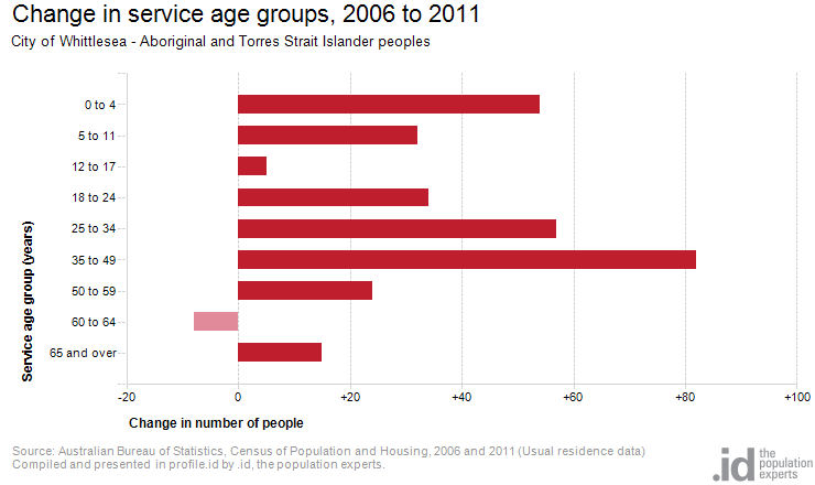 Change in service age groups, 2006 to 2011