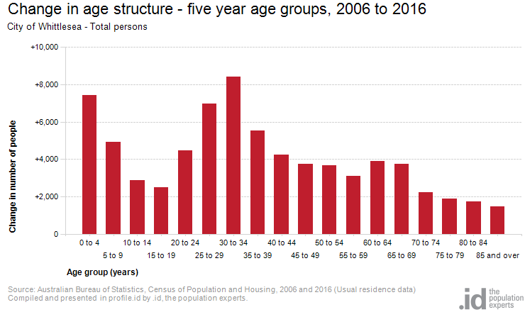 Change in age structure - five year age groups, 2006 to 2016