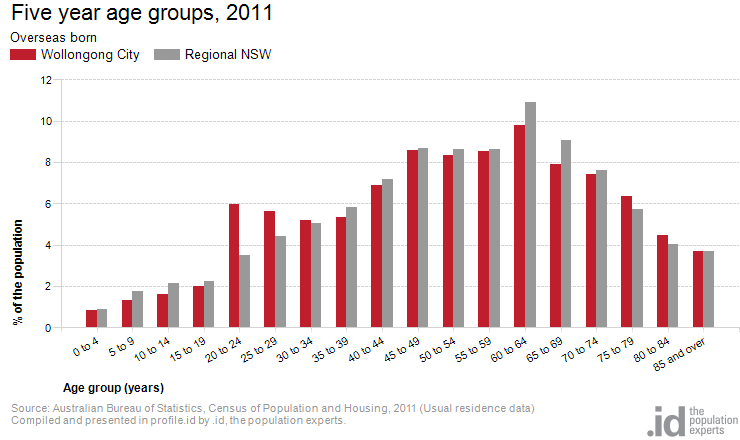 Overseas born by age wollongong city - Bureau of census and statistics ...