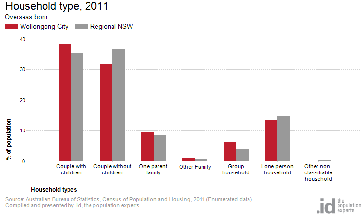 Overseas born by household type wollongong city - Census bureau statistics ...