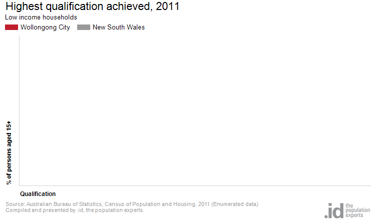 Low income by qualifications wollongong city - Bureau of census and statistics ...