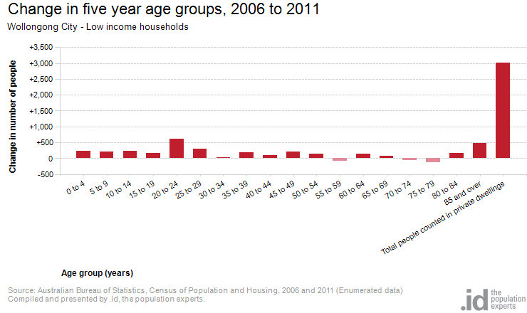Low income by age wollongong city - Bureau of census and statistics ...